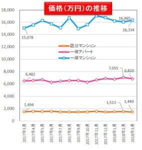 価格の折れ線グラフ