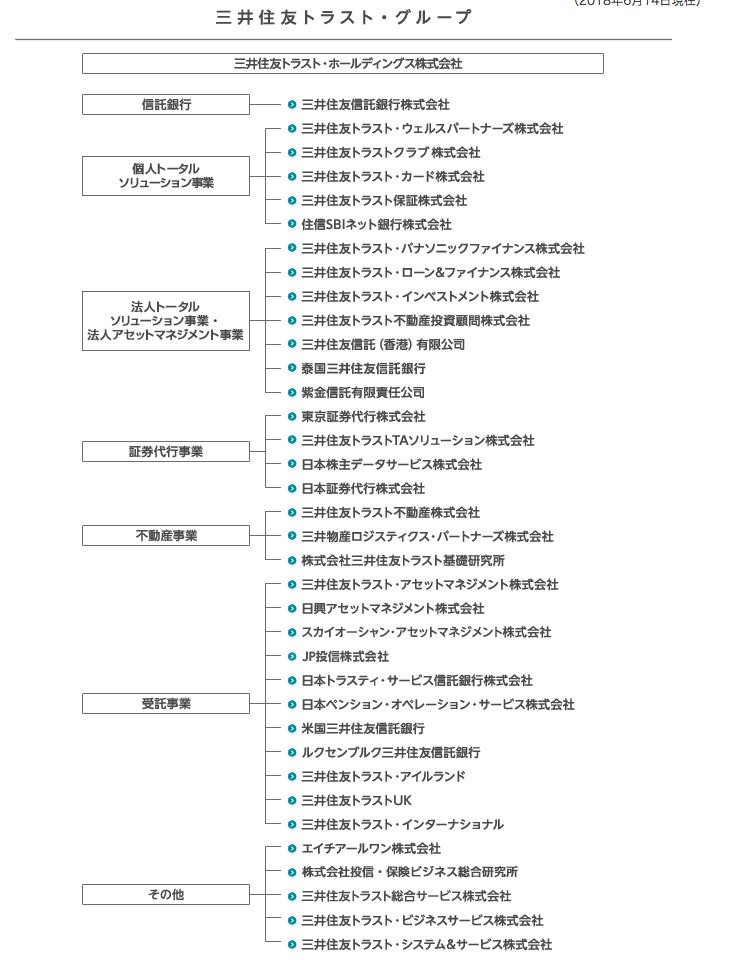 三井住友トラスト・グループ