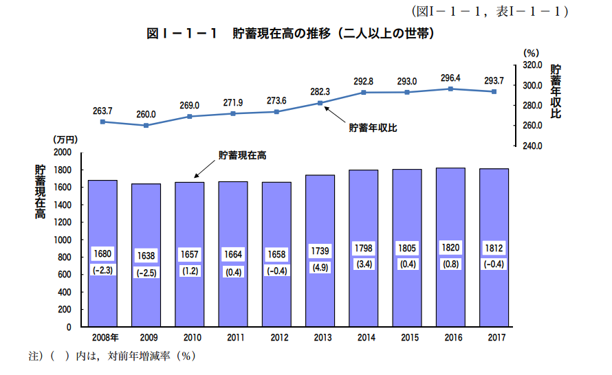 総務省 貯蓄のグラフ