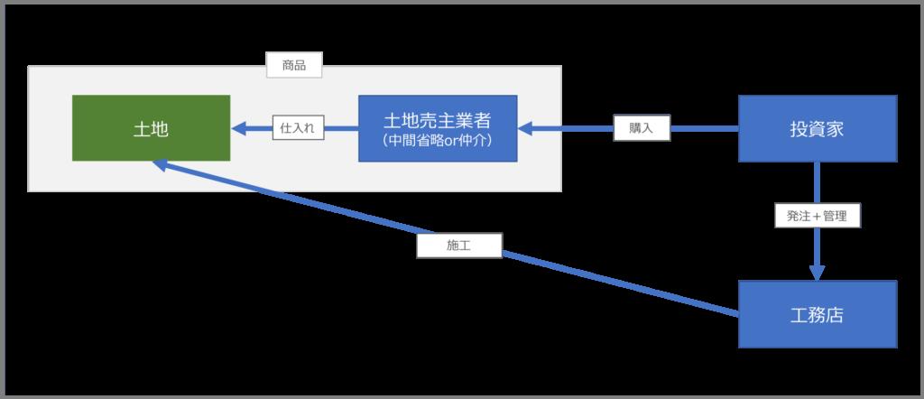 分離発注の図